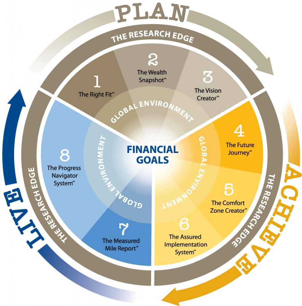 Plan. Live. Achieve. Wealth Management